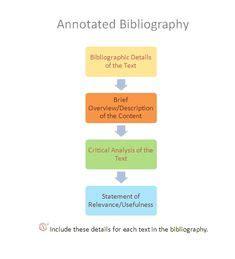 Writing a bibliographic analysis essay